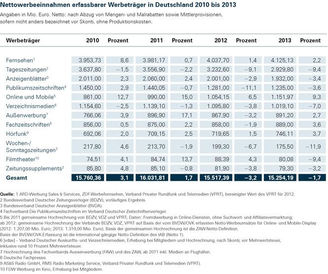1_Nettowerbeeinnahmen_erfassbarer_Werbetraeger_in_Deutschland_2010_bis_2013