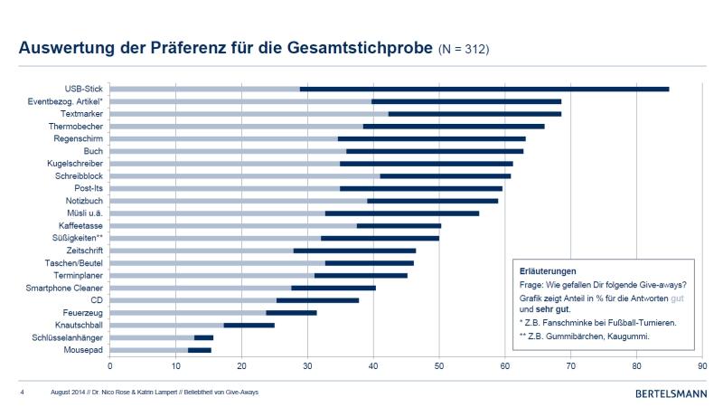 Zwischenablage021 - Bertelsmann-Studie: Giveaways wirken